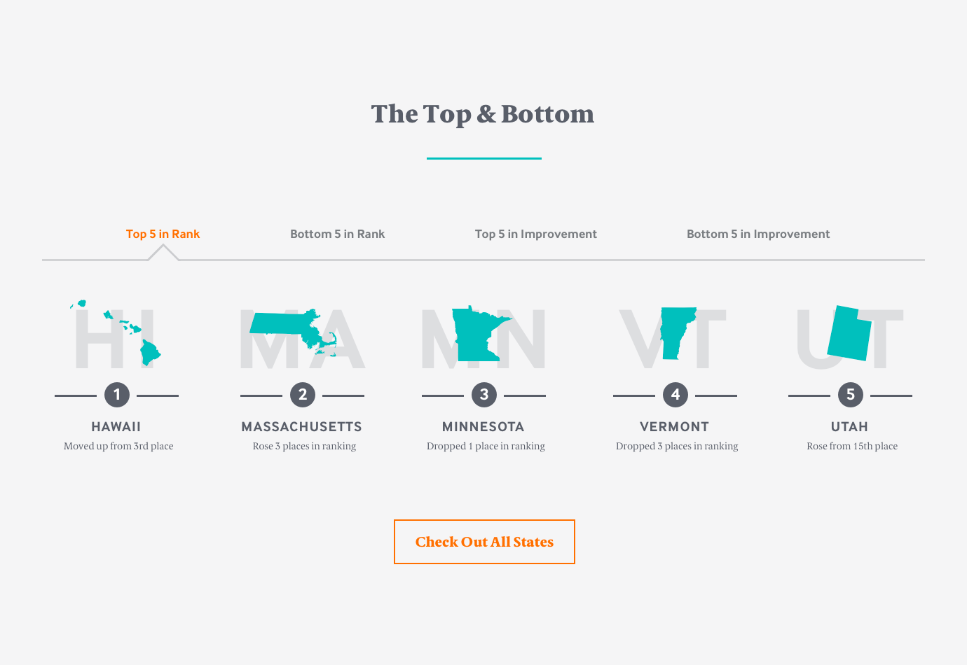 Commonwealth Fund State Ranking Vector Silhouettes